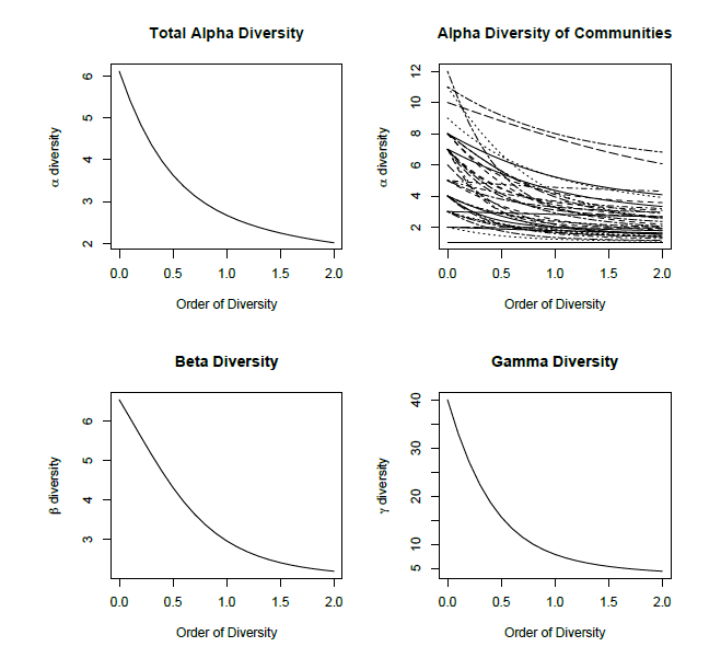 Partitioning and mixed models for biodiversity analysis in R