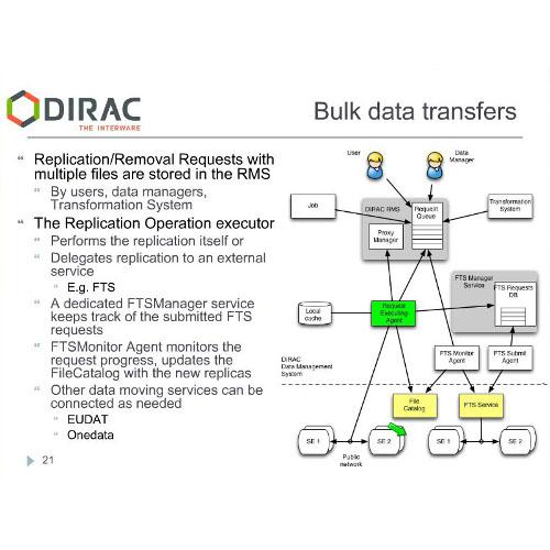 DIRAC system for EGI communities
