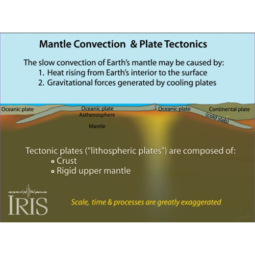 Mantle Convection and Plate Tectonics
