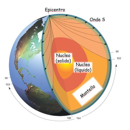 Geosfera e Terremoti